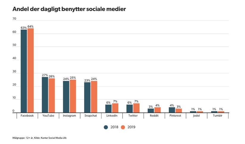 Andel af danskere der dagligt benytter sociale medier
